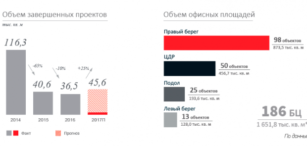 Kiev Office Market: the results of the 2nd quarter