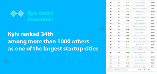 Kyiv doubled its position in the world ranking of start-up cities and took 34th place